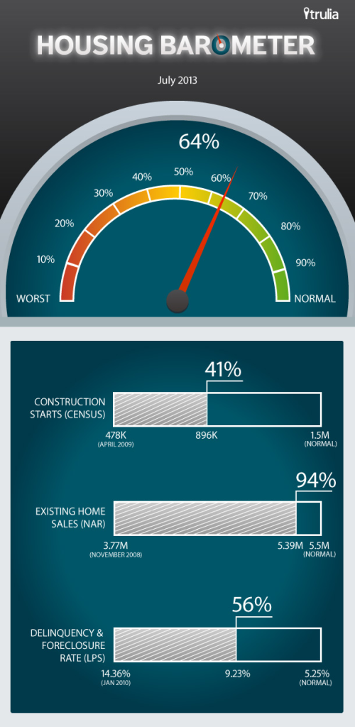 Trulia_Housing-Barometer_Infograhic_July-20131